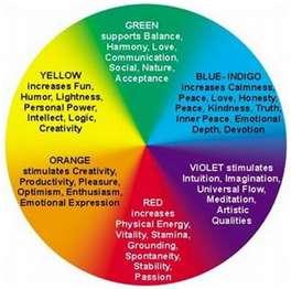chromotherapy color chart: Bunspace com forum color therapy